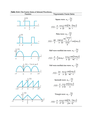 the fourier siriers wave forms
