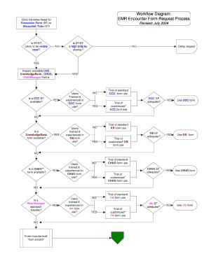 vm creation visio workflow diagram