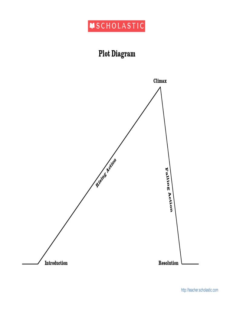 get the plot diagram form