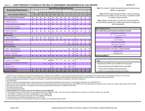 Fillable Online files medi-cal ca CHDP Periodicity Schedule for Health Assessment Requirements ...