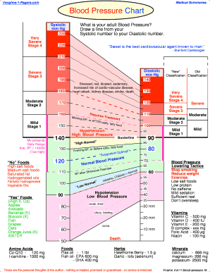 fillable blood pressure chart