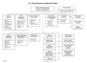 Small Business Administration I I I Office of Capital Access Office of Financial Assistance Office of Surety Bond Guarantees Office of Risk &amp - sba