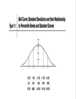 Bell Curve Template Fill Online Printable Fillable Blank
