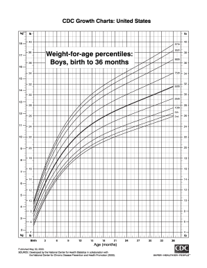 Weight-for-age percentiles: Boys, birth to 36 months - Centers for ...