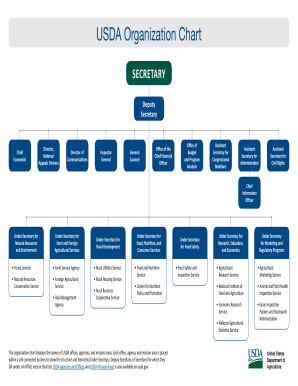 Usda Organization Chart Offices Agencieission Areas