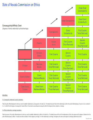 affinity chart