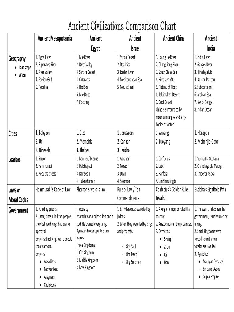 Comparison Of Ancient Civilizations Fill Online Printable Fillable Blank Pdffiller