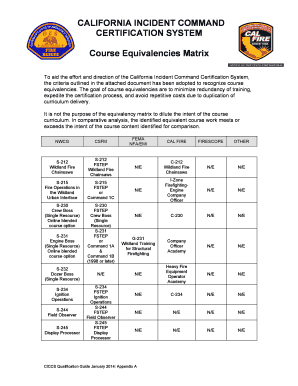 Printable fema chainsaw certification Forms and Document Blanks to