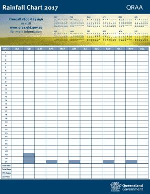 Fillable Online Qraa Qld Gov Rainfall Chart 2017 Qraa