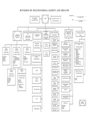 DOSH Organizational chart - California Department of Industrial ... - dir ca