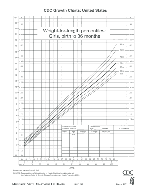 Weight-for-length percentiles: Girls, birth to 36 months - Mississippi ... - msdh state ms
