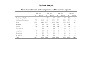 Fillable Online hostos cuny Zip Code Analysis - Hostos