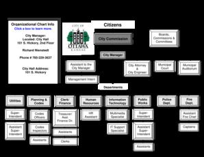 City Of Ottawa Organizational Chart Form