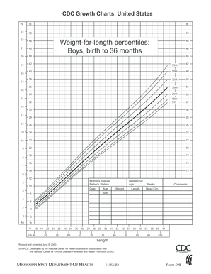 Weight-for-length percentiles B oy s bir th36 m n - msdh state ms