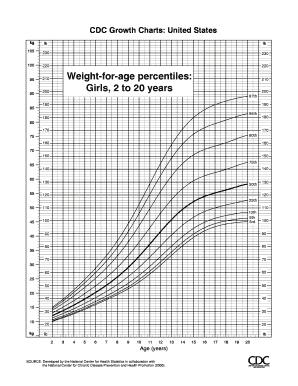 Fillable cdc growth chart girls - Edit Online, Print