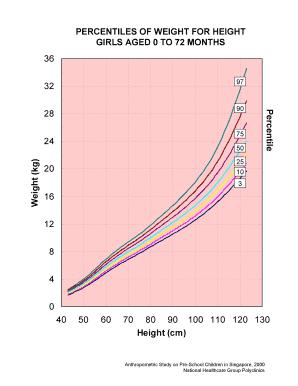 percentile calculator statistics standard deviation mean