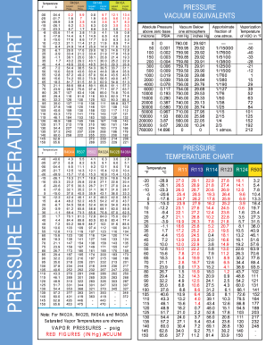Pressure Temperature Chart Fill Online Printable Fillable Blank Pdffiller