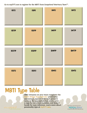 picture regarding Myers Briggs Test Free Printable titled MBTI Model Desk - Veterinary Staff Small Fill On the web