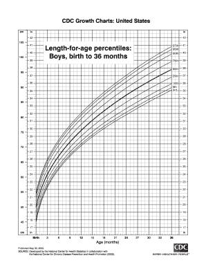 Fillable cdc growth charts boys - Edit Online, Print