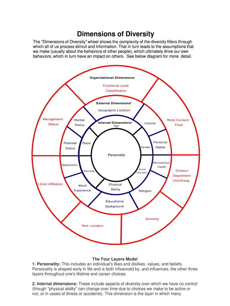 How To Fill Out A Diversity Wheel 2020 2021 Fill And Sign Printable Template Online Us Legal Forms