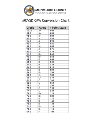 Fillable online mcvsd gpa conversion chart fax email print pdffiller