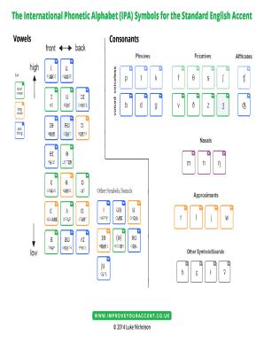 Editable international phonetic alphabet chart english
