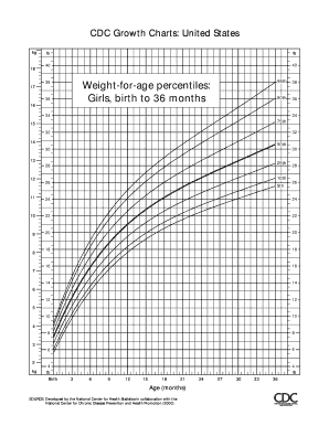 Fillable cdc growth charts girl - Edit Online, Print