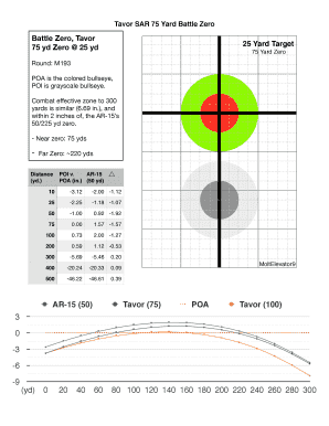 picture about Ar15 25 Yard Zero Target Printable named Editable 100 back garden zero at 25 yards concentrate - Fill Out, Print