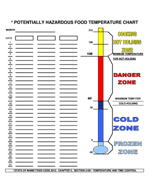 picture regarding Printable Food Temperature Chart known as Quite possibly Damaging Meals Weather conditions CHART Fill On-line