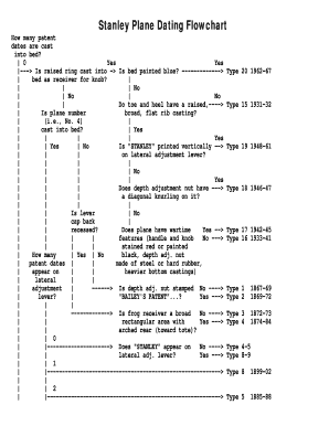 Stanley plane dating flowchart and type definitions
